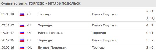 """""""Торпедо"""" - """"Витязь"""": прогноз на матч 7 сентября 2018"""