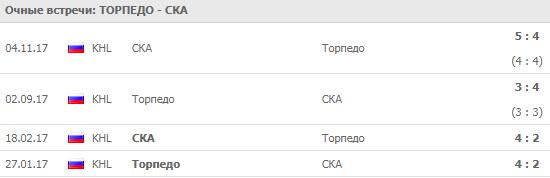 """Торпедо"" - СКА: прогноз на матч 3 сентября 2018"