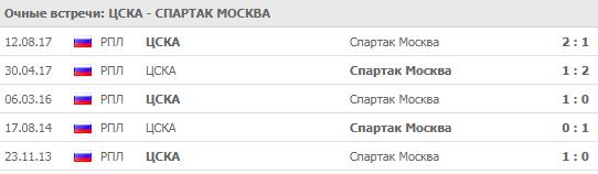 ЦСКА - Спартак: прогноз на матч 23 сентября 2018