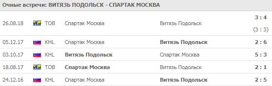 Витязь - Спартак: прогноз на 10 сентября 2018