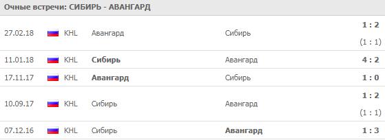 """""""Сибирь"""" - """"Авангард"""": прогноз на матч 20 сентября 2018"""