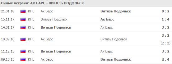 Ак Барс - Витязь: прогноз на матч 5 сентября 2018