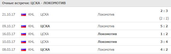 ЦСКА - Локомотив: прогноз на матч 11 сентября 2018