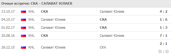 """СКА - """"Салават Юлаев"""": прогноз на матч 8 сентября 2018"""