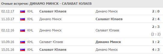 """Личные встречи """"Динамо"""" Минск - """"Салават Юлаев"""""""