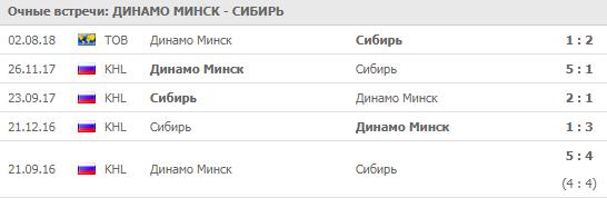 """Динамо"" Минск - ""Сибирь"""