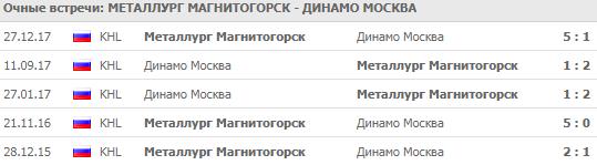 """""""Металлург"""" - """"Динамо"""" Москва"""