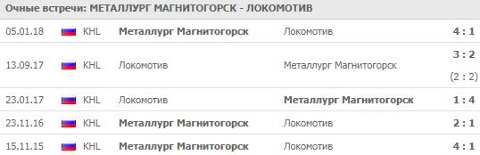"""""""Металлург"""" - """"Локомотив"""""""