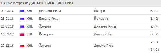 """Динамо"" Рига-""Йокерит"""