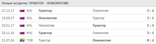 """""""Трактор"""" - """"Локомотив!"""