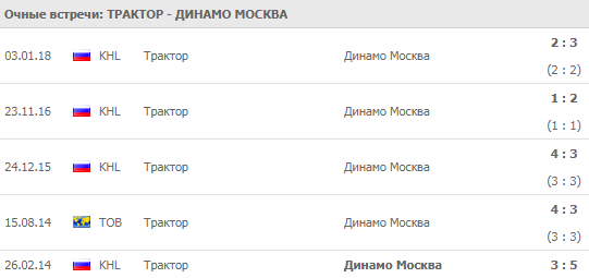 Трактор - Динамо Москва