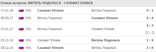 """""""Витязь"""" - """"Салават Юлаев"""""""