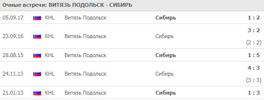 Витязь - Сибирь: прогноз на матч 30 сентября 2018