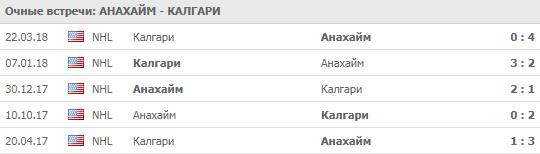 Анахайм - Калгари