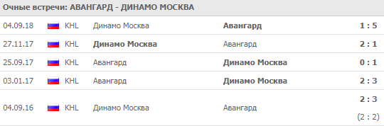 Авангард - Динамо Москва