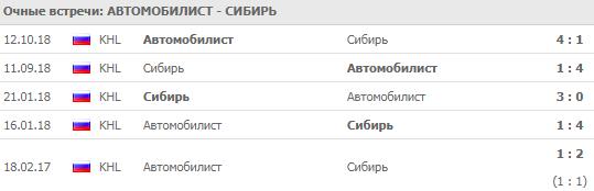 Автомобилист - Сибирь