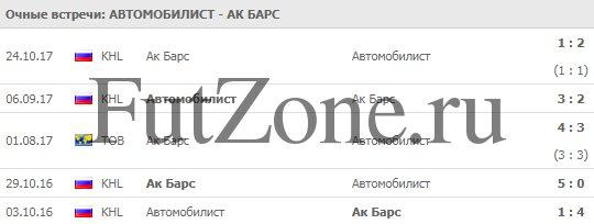 """Автомобилист"" - ""Ак Барс"" - прогноз на 24 ноября 2018"