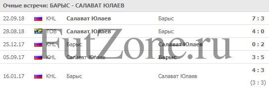 """""""Барыс"""" - """"Салава Юлаев"""""""