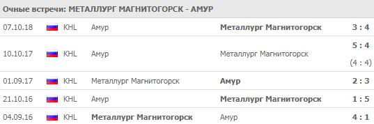"""""""Металлург"""" - """"Амур"""""""