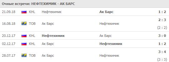 Нефтехимик - Ак Барс