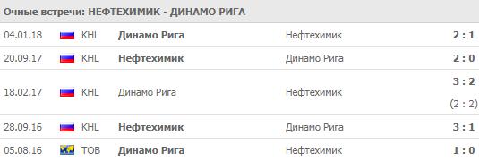 Нефтехимик - Динамо Рига