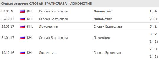 Слован - Локомотив