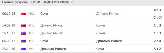 """Сочи"" - ""Динамо"" Минск"