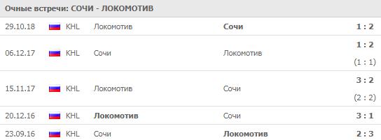Сочи - Локомотив