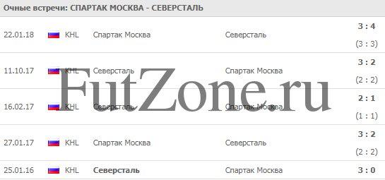 """""""Спартак"""" - """"Северсталь"""""""