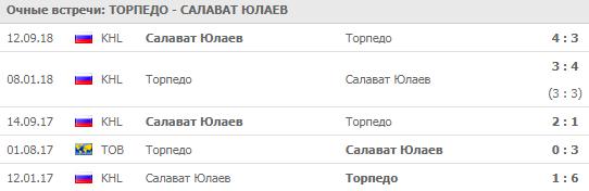 Торпедо - Салават Юлаев