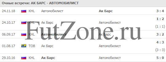 Ак Барс - Автомобилист 17-12