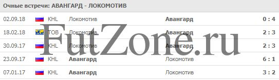 Авангард - Локомотив 22-12