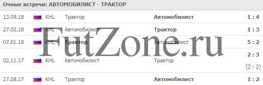 """Автомобилист"" - ""Трактор"" 23.12"