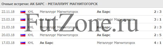 """Ак Барс"" - ""Металлург"" 19-12"