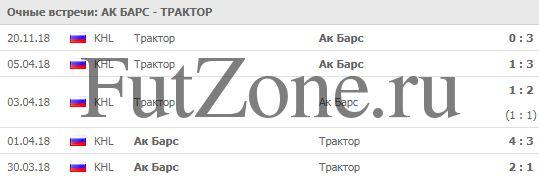 """Ак Барс"" - ""Трактор"" 21-12"