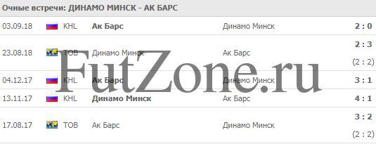 """""""Динамо"""" Минск - """"Ак Барс"""" 24.12"""