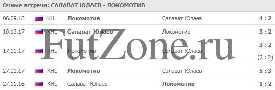"""Салават Юлаев"" - ""Локомотив"" 24-12"