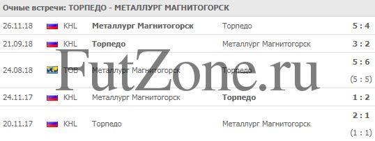 """""""Торпедо"""" - """"Металлург"""" 17-12"""