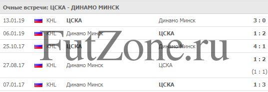 ЦСКА - Динамо Минск 28-01