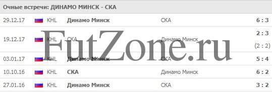 Динамо Минск - СКА 04-01