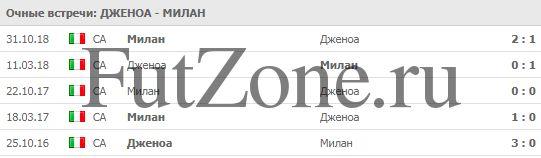 """""""Дженоа"""" - """"Милан"""" 21-01"""
