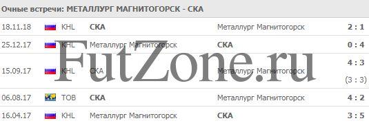 Металлург - СКА 29-01