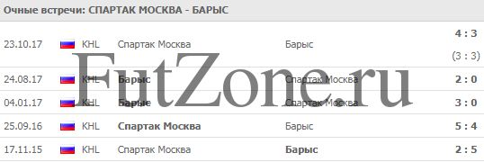 Спартак - Барыс 03-01