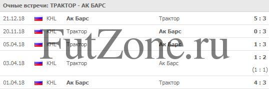 Трактор - Ак Барс прогноз на 9 января 2019
