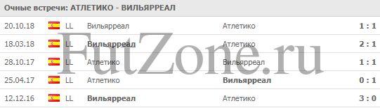 """""""Атлетико"""" - """"Вильярреал"""" 24-02"""