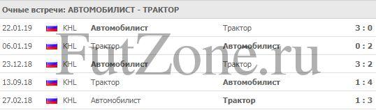 """Автомобилист"" - ""Трактор"" 26-02"