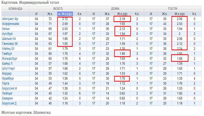 Желтые карточки в футболе - статистика