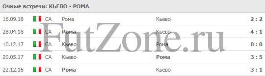 """""""Кьево"""" - """"Рома"""" 08-02"""