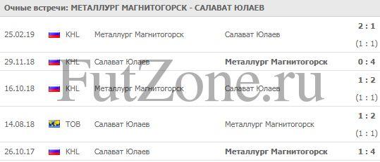 """""""Металлург"""" - """"Салават Юлаев"""" 27-02"""