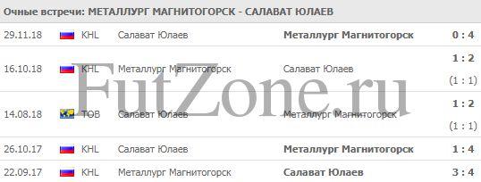 """""""Металлург"""" - """"Салават Юлаев"""" 25-02"""